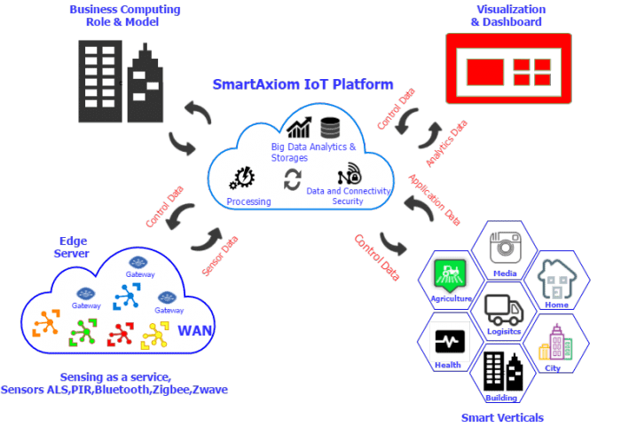 IoT Platform - IoT Connectivity Platform IoT Security Platform SmartAxiom